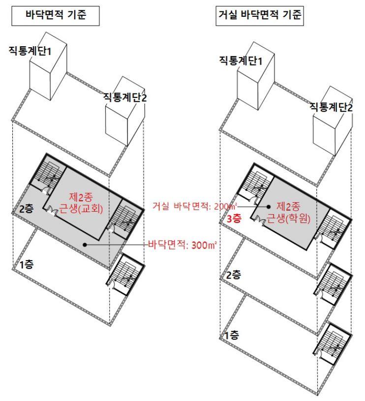 직통계단을 2개 이상 설치해야 하는 건축물의  면적기준: 바닥면적과 거실 바닥면적