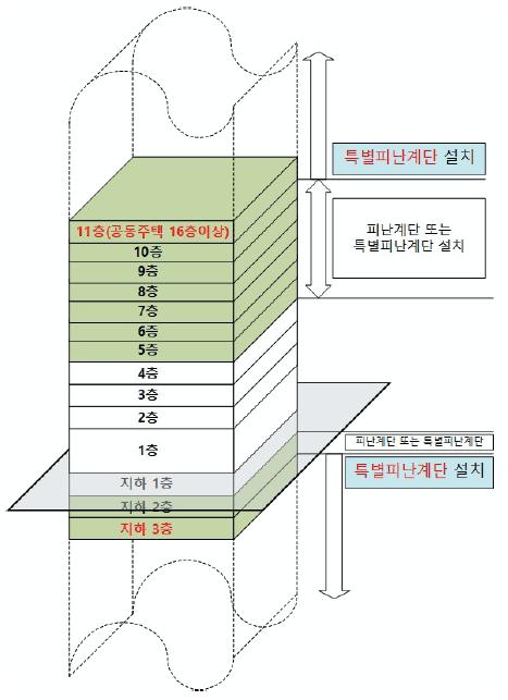 특별피난계단 구조로 설치해야 하는 대상
