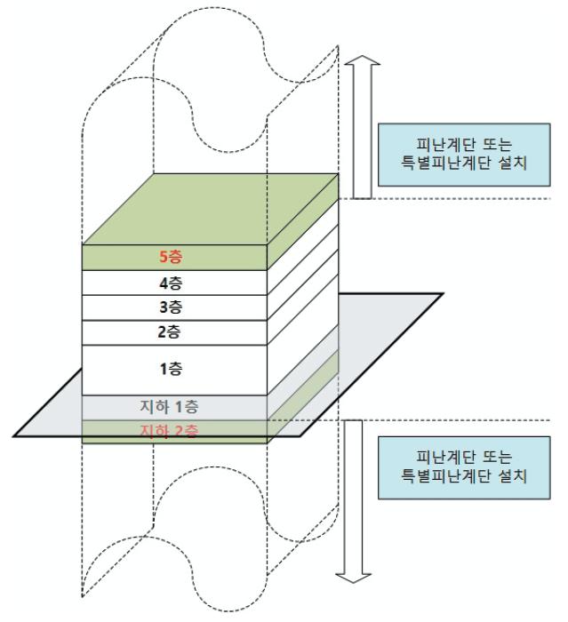 피난계단 또는 특별피난계단 구조 설치 대상