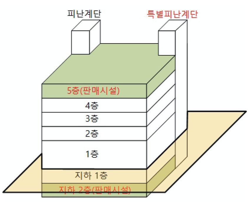피난계단과 특별피난계단 구조로 설치해야하는 대상