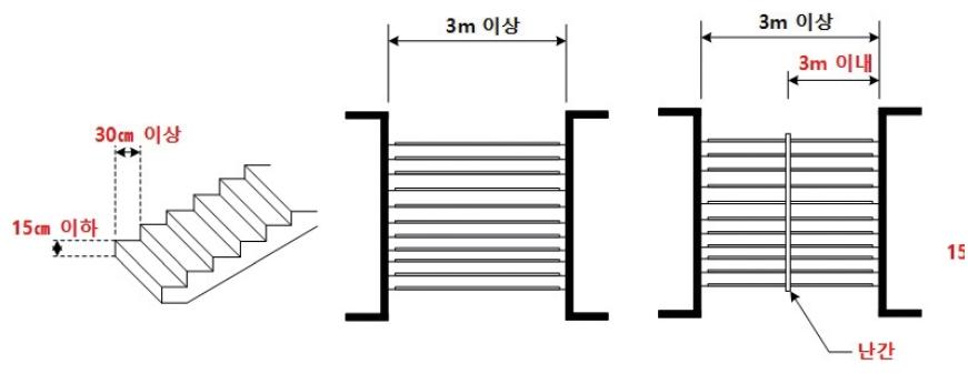(좌) 계단설치의 예외기준 / (우) 계단의 설치기준: 계단의 너비