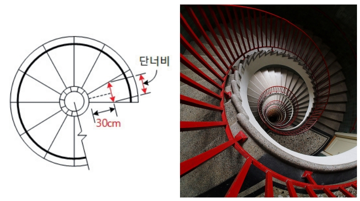 (좌) 돌음계단의 단너비 측정기준 / (우) 돌음계단