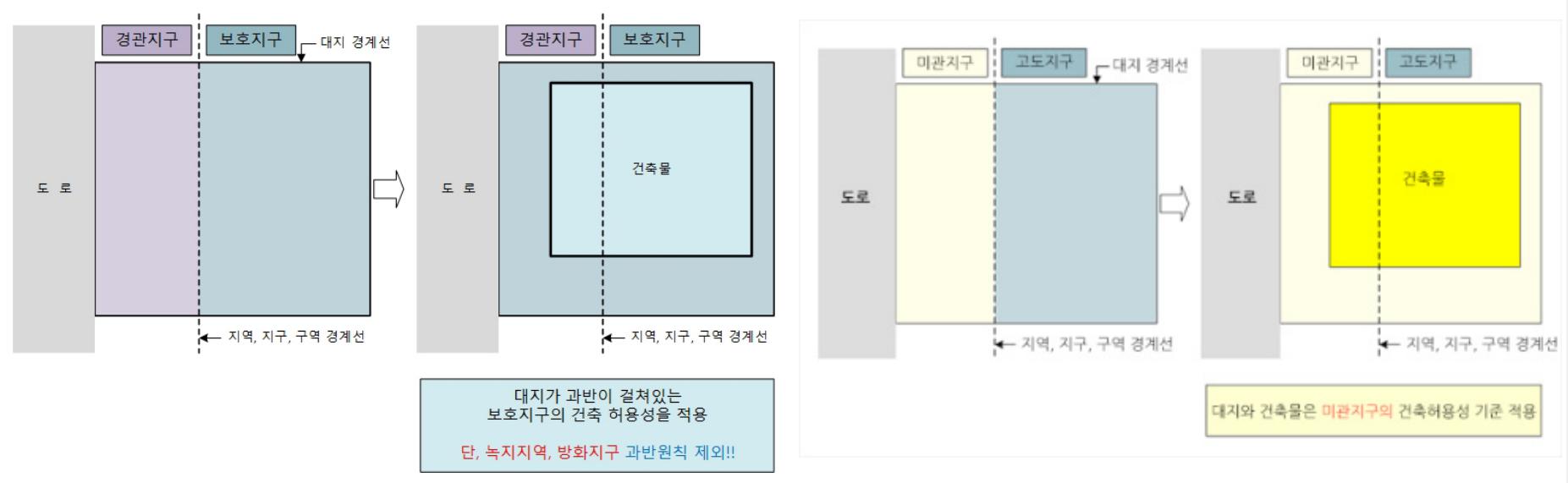 대지현황(왼쪽), 건축허용성 적용기준(오른쪽): 과반의 원칙 개념